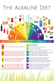 The Truth About the Alkaline Diet